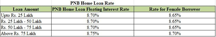 Home Loan Interest Rates Of Different Banks Fundstiger Fast Loans For India