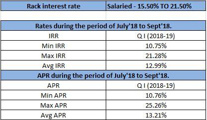 Interest Rates Comparison Fundstiger Fast Loans For India